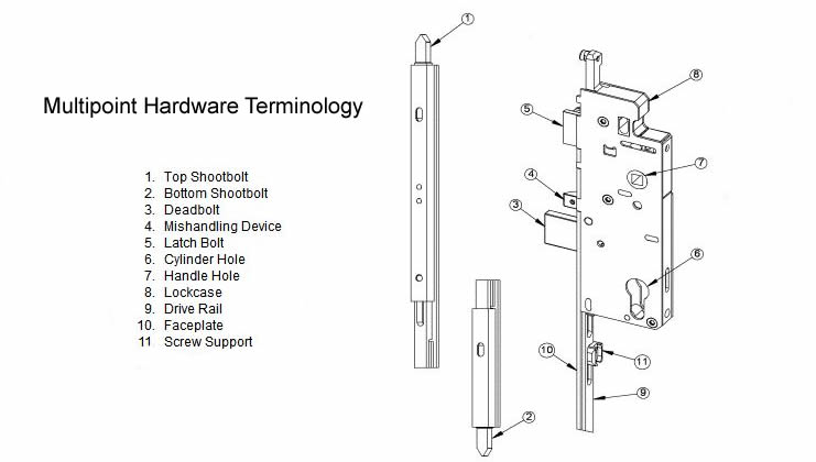Hoppe Multipoint Door Hardware